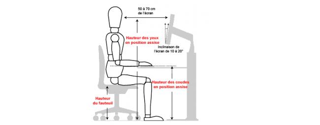 postures au travail